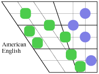 Diagram of American English Vowels