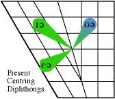 present centering diphthongs