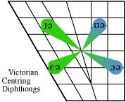 victorian centering diphthongs